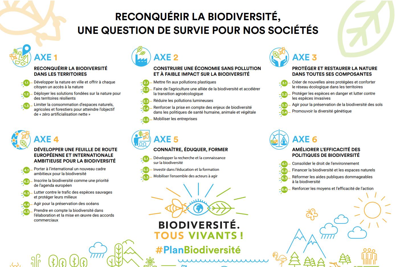 plan-biodiversite-6-axes